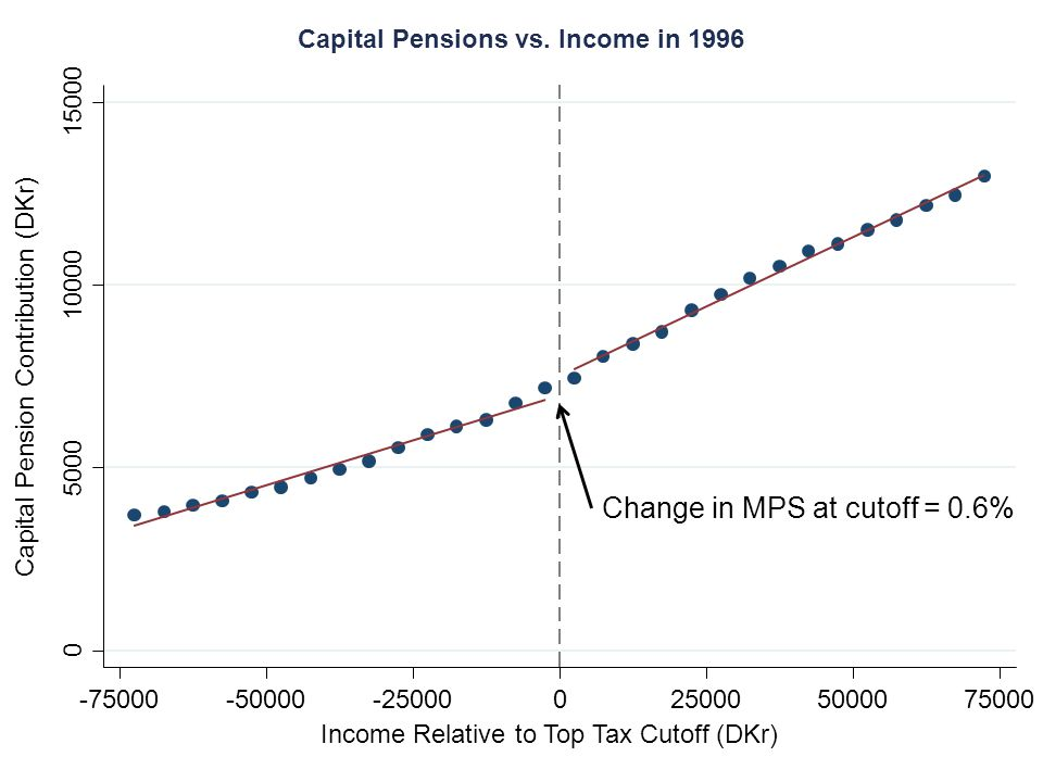 0 5000 10000 15000 -75000-50000-250000250005000075000 Income Relative to Top Tax Cutoff (DKr) Capital Pension Contribution (DKr) Capital Pensions vs.