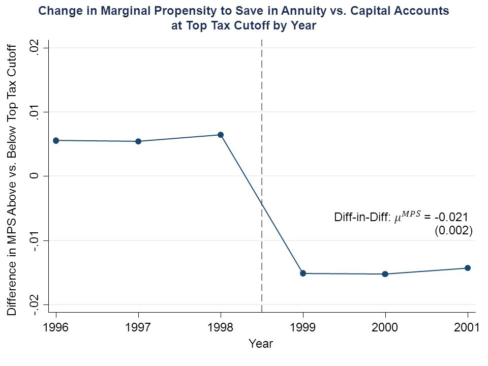 -.02 -.01 0.01.02 199619971998199920002001 Change in Marginal Propensity to Save in Annuity vs. Capital Accounts at Top Tax Cutoff by Year Year Differ