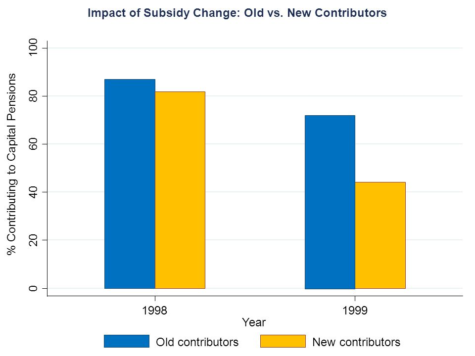 0 20 40 60 80 100 % Contributing to Capital Pensions 19981999 Year Old contributorsNew contributors Impact of Subsidy Change: Old vs. New Contributors