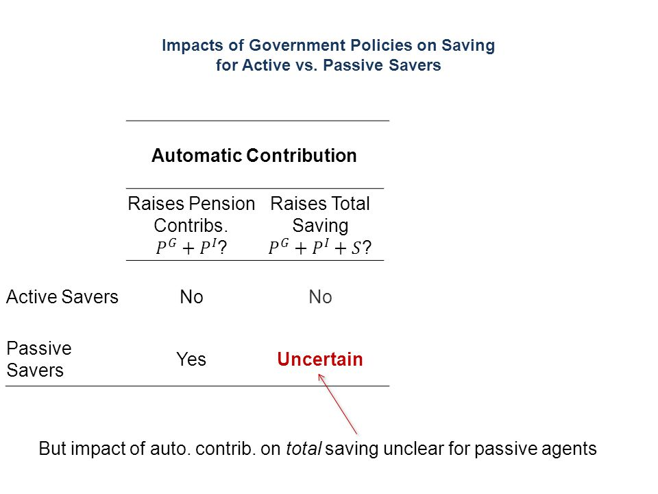 Impacts of Government Policies on Saving for Active vs. Passive Savers But impact of auto. contrib. on total saving unclear for passive agents Automat