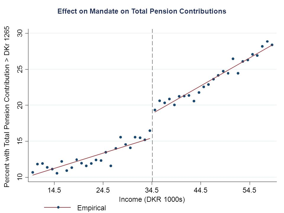 10 15 20 25 30 14.524.534.544.554.5 Income (DKR 1000s) Empirical Percent with Total Pension Contribution > DKr 1265 Effect on Mandate on Total Pension