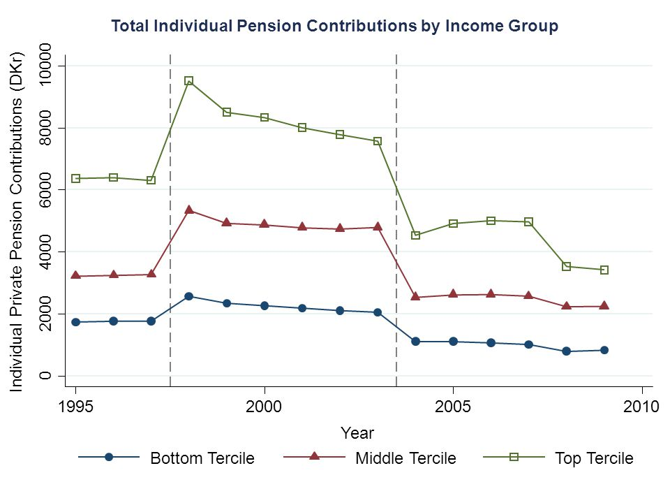 Individual Private Pension Contributions (DKr) Total Individual Pension Contributions by Income Group