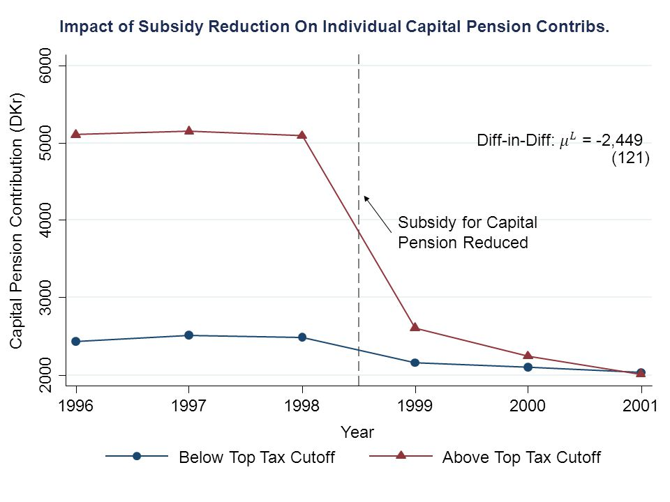 Capital Pension Contribution (DKr) 2000 3000 4000 5000 6000 199619971998199920002001 Year Below Top Tax CutoffAbove Top Tax Cutoff Impact of Subsidy R