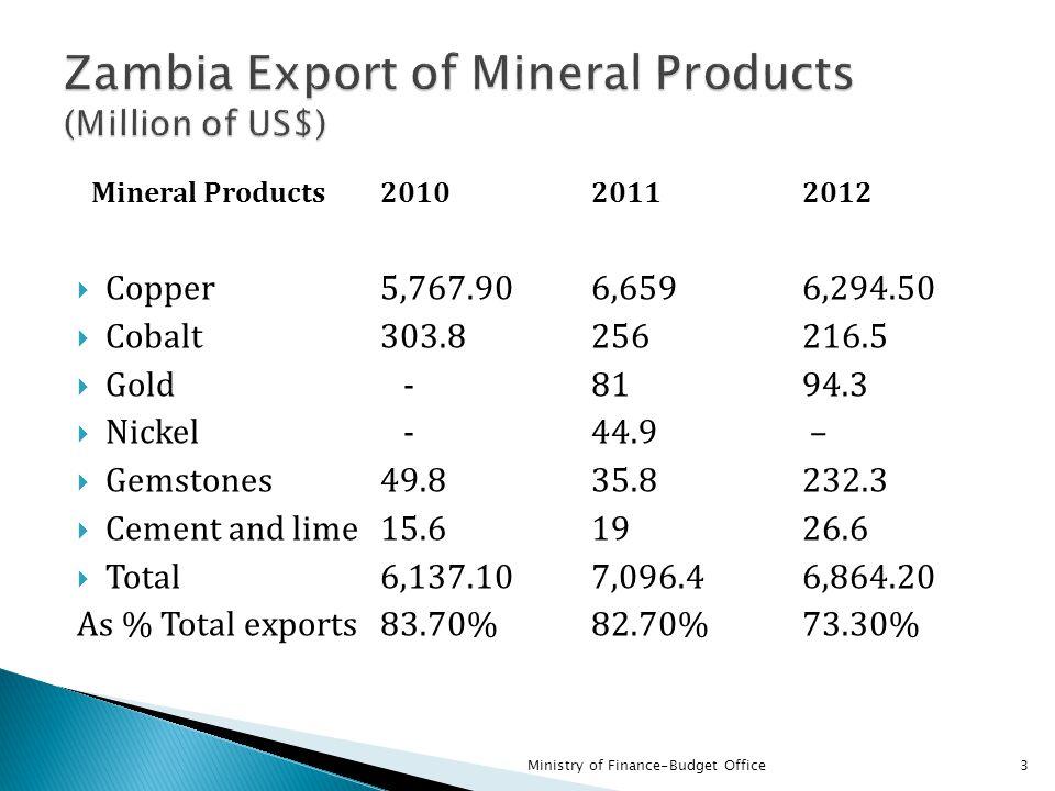 Mineral Products 2010 2011 2012  Copper 5,767.90 6,659 6,294.50  Cobalt 303.8 256 216.5  Gold -81 94.3  Nickel -44.9 –  Gemstones 49.8 35.8 232.3