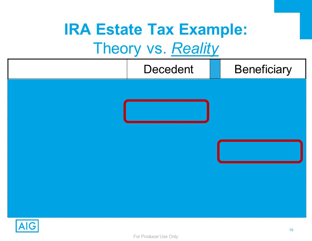 10 For Producer Use Only DecedentBeneficiary IRA Value:$1,000,000 Estate Tax (40%):– $400,000– $0 Net Value: $600,000$1,000,000 Income Tax (40%):– $0– $400,000 Total Taxes: $800,000 % Lost to Tax: 80% IRA Estate Tax Example: Theory vs.