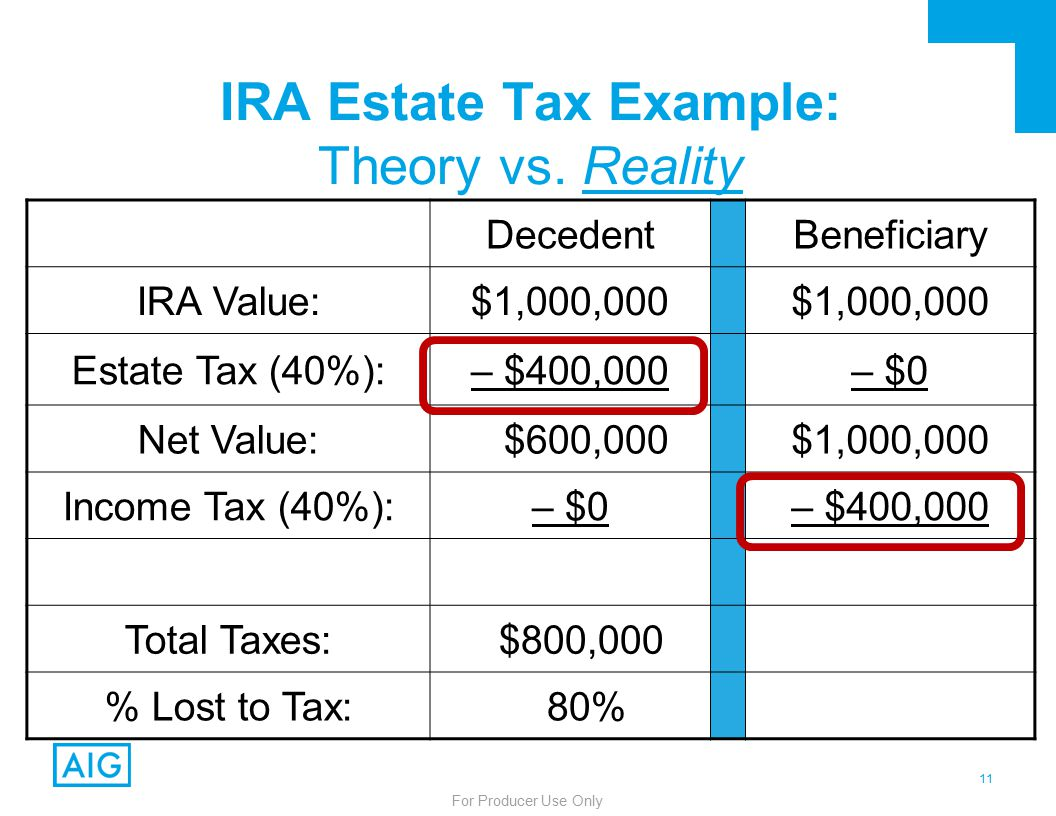 11 For Producer Use Only IRA Estate Tax Example: Theory vs.