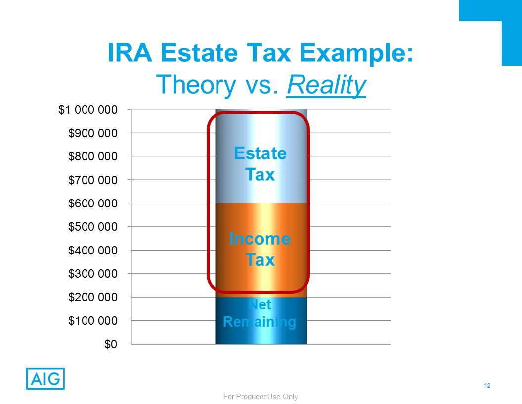 12 For Producer Use Only IRA Estate Tax Example: Theory vs.