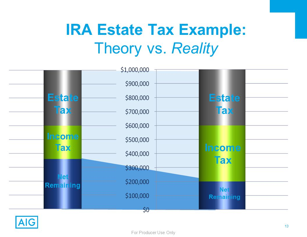 13 For Producer Use Only Net Remaining Income Tax Estate Tax Net Remaining Income Tax Estate Tax IRA Estate Tax Example: Theory vs.