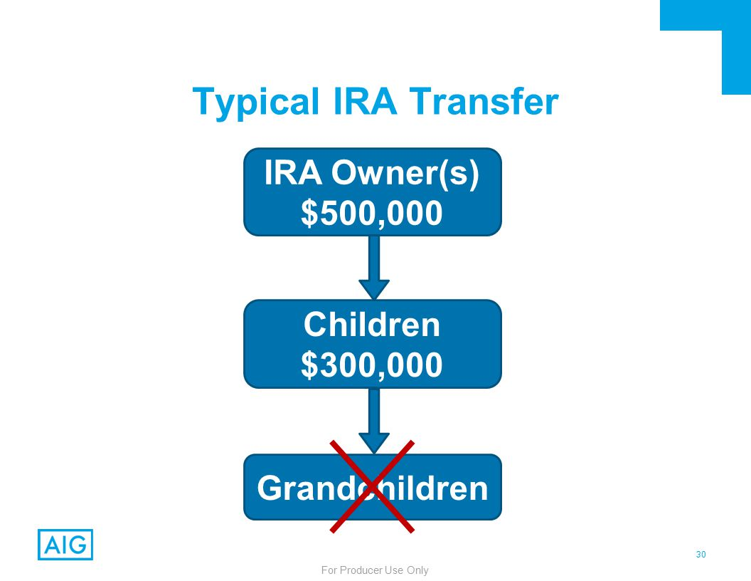 30 For Producer Use Only Typical IRA Transfer IRA Owner(s) $500,000 Children $300,000 Grandchildren