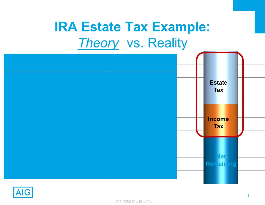 8 For Producer Use Only IRA Value: $1,000,000 Estate Tax (40%): – $400,000 To Be Income Taxed: $600,000 Income Tax (40%): – $240,000 Net Inheritance: $360,000 Total Taxes: $640,000 % Lost to Tax: 64% IRA Estate Tax Example: Theory vs.