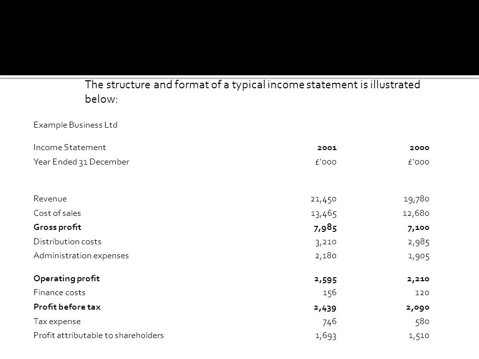 Example Business Ltd Income Statement20012000 Year Ended 31 December£ 000 Revenue21,45019,780 Cost of sales13,46512,680 Gross profit7,9857,100 Distribution costs3,2102,985 Administration expenses2,1801,905 Operating profit2,5952,210 Finance costs156120 Profit before tax2,4392,090 Tax expense746580 Profit attributable to shareholders1,6931,510 The structure and format of a typical income statement is illustrated below: