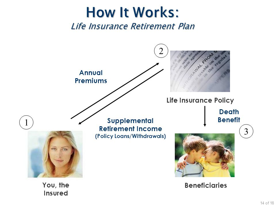 How It Works: Life Insurance Retirement Plan You, the Insured Beneficiaries Life Insurance Policy Annual Premiums Death Benefit 1 2 3 Supplemental Ret