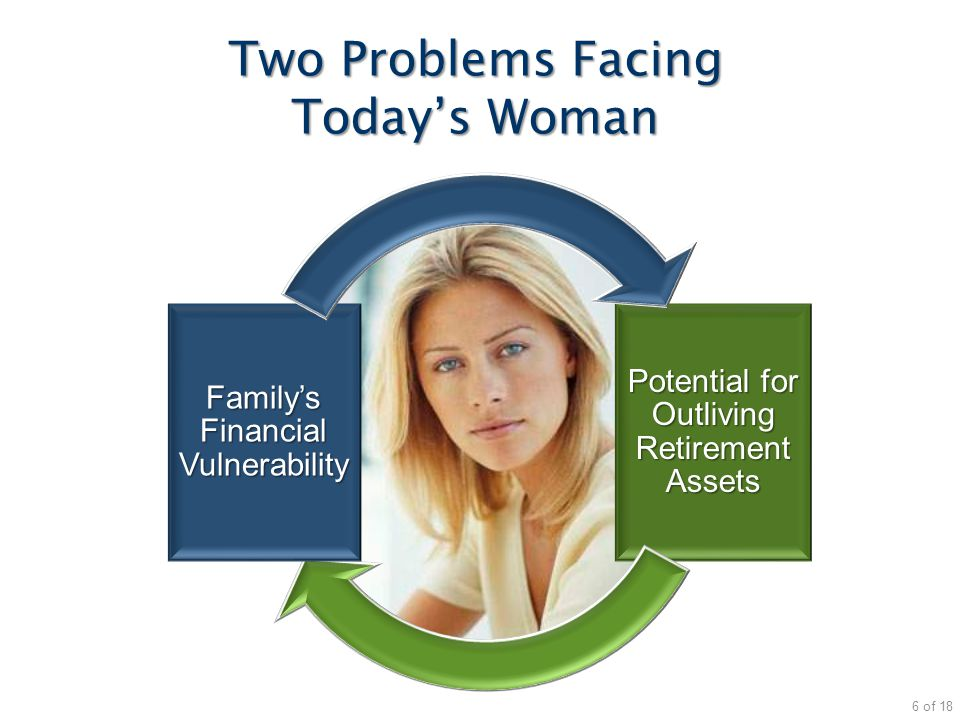 Potential for Outliving Retirement Assets Family's Financial Vulnerability Two Problems Facing Today's Woman 6 of 18