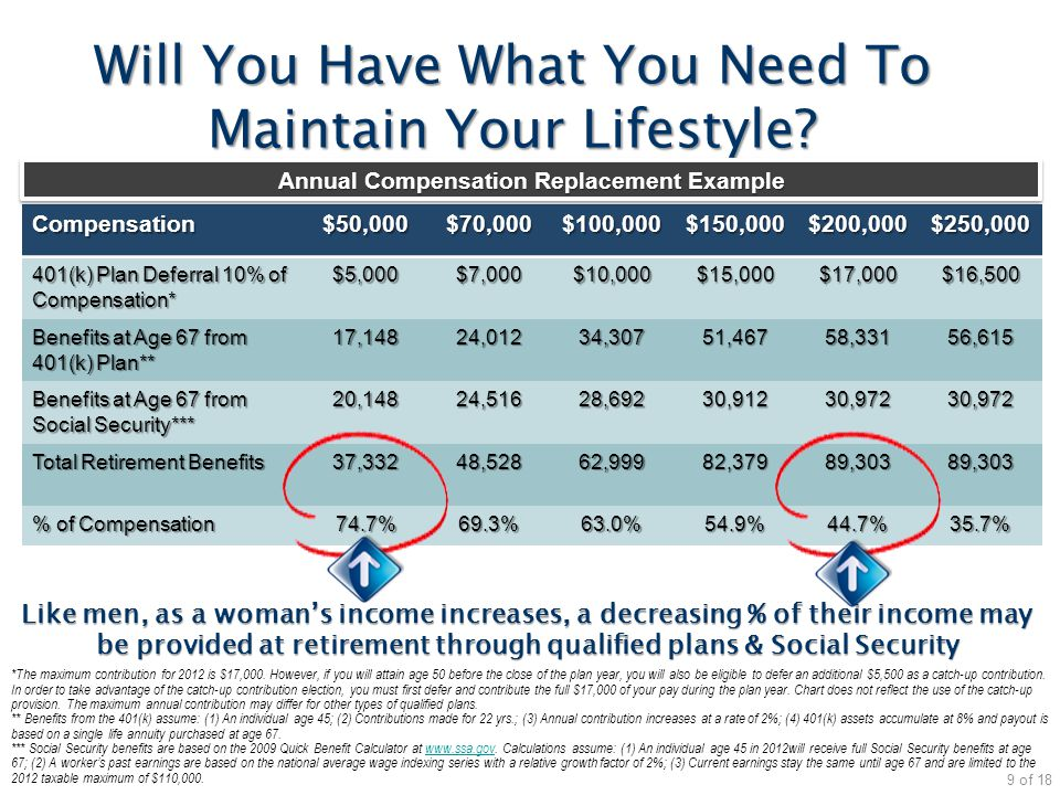 Like men, as a woman's income increases, a decreasing % of their income may be provided at retirement through qualified plans & Social Security Will Y