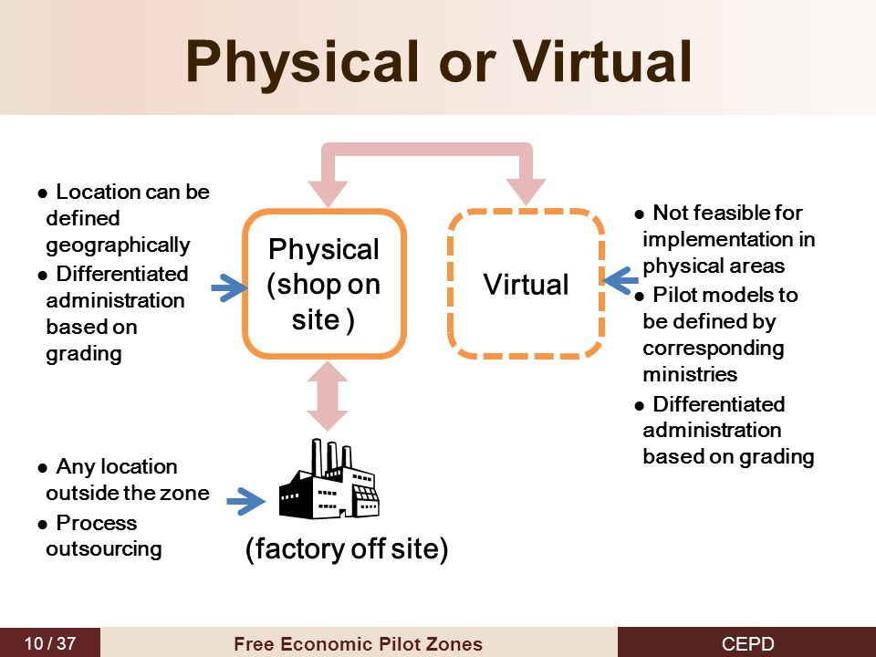 10 / 37 CEPD Free Economic Pilot Zones Physical (shop on site ) Virtual (factory off site) Location can be defined geographically Differentiated administration based on grading Not feasible for implementation in physical areas Pilot models to be defined by corresponding ministries Differentiated administration based on grading Any location outside the zone Process outsourcing Physical or Virtual