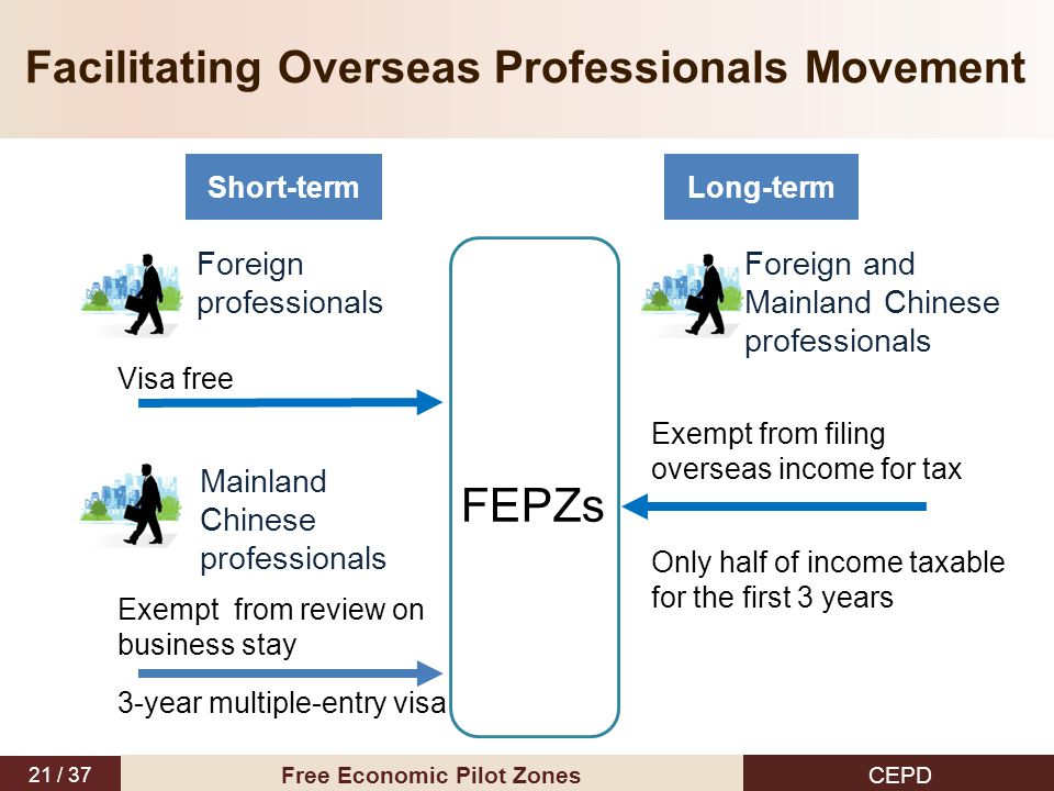 21 / 37 CEPD Free Economic Pilot Zones Facilitating Overseas Professionals Movement FEPZs Foreign professionals Exempt from filing overseas income for
