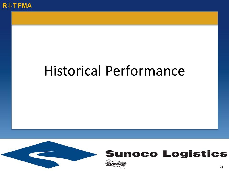 Historical Performance R  I  T FMA 21