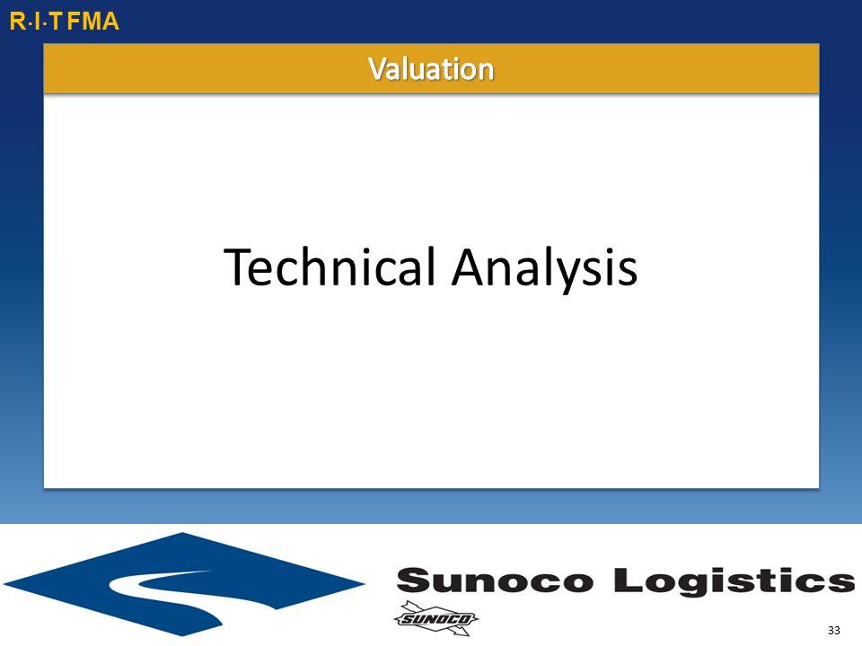 Technical Analysis R  I  T FMA 33