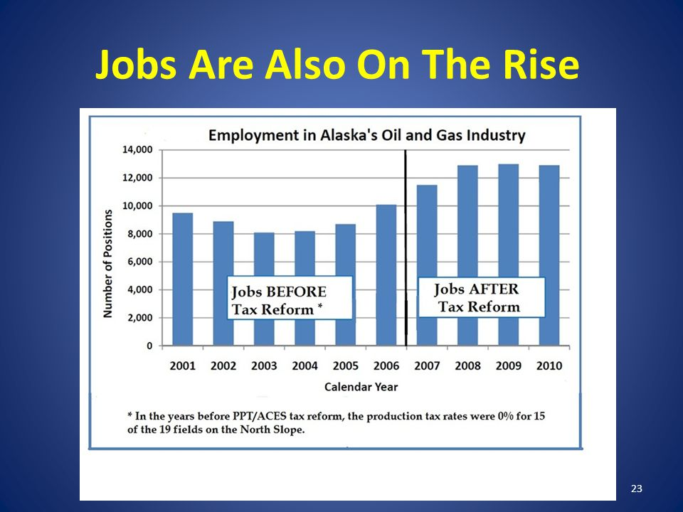 Jobs Are Also On The Rise 23