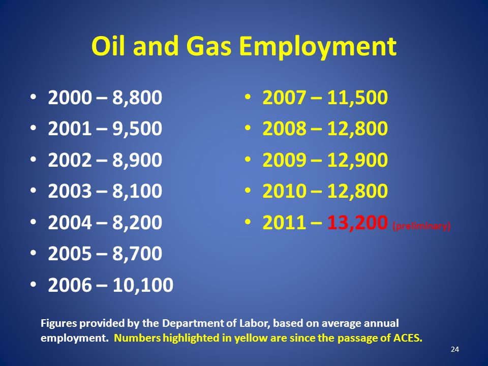 Oil and Gas Employment 2000 – 8,800 2001 – 9,500 2002 – 8,900 2003 – 8,100 2004 – 8,200 2005 – 8,700 2006 – 10,100 2007 – 11,500 2008 – 12,800 2009 –
