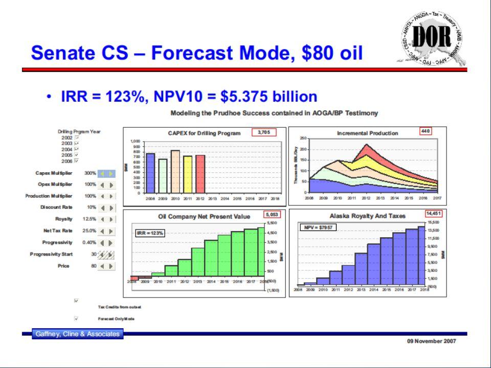 Profitability of Alaska Oil Wells 35