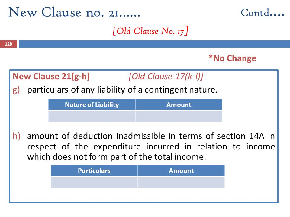 128 New Clause 21(g-h) [Old Clause 17(k-l)] g)particulars of any liability of a contingent nature. h)amount of deduction inadmissible in terms of sect