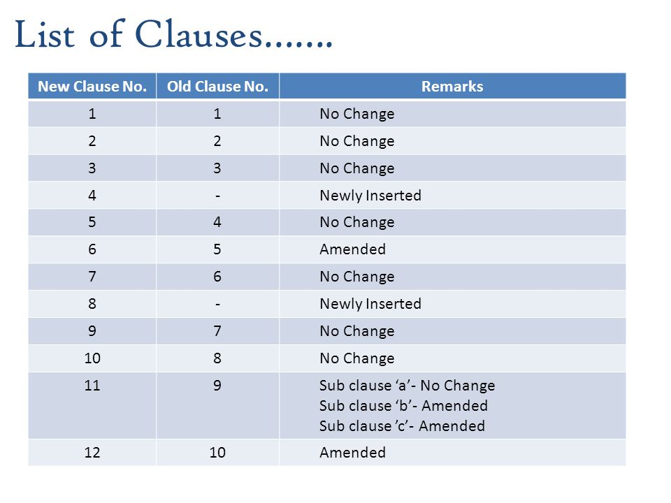 List of Clauses……. New Clause No.Old Clause No.Remarks 11No Change 22 33 4-Newly Inserted 54No Change 65Amended 76No Change 8-Newly Inserted 97No Chan