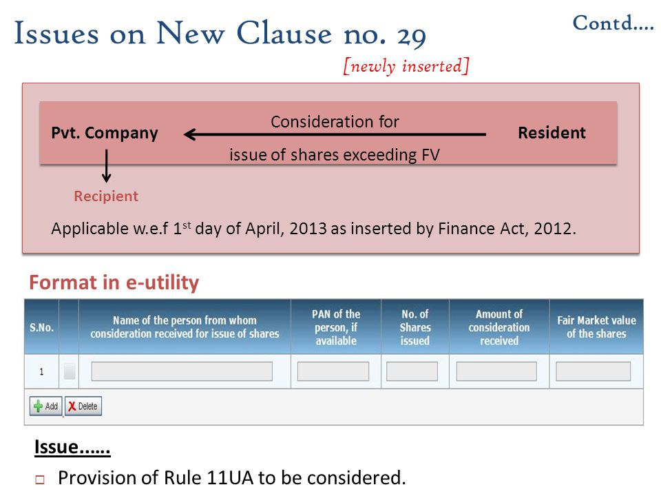 Issue..….  Provision of Rule 11UA to be considered. Issues on New Clause no. 29 [newly inserted] Contd…. Applicable w.e.f 1 st day of April, 2013 as