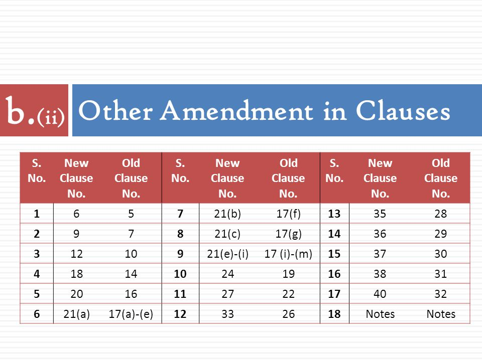 Other Amendment in Clauses S. No. New Clause No. Old Clause No. S. No. New Clause No. Old Clause No. S. No. New Clause No. Old Clause No. 165721(b)17(