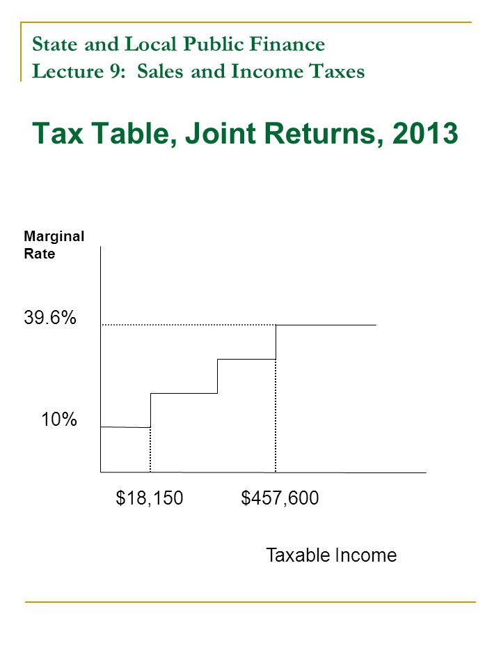 State and Local Public Finance Lecture 9: Sales and Income Taxes Tax Table, Joint Returns, 2013 Taxable Income Marginal Rate 10% 39.6% $18,150$457,600