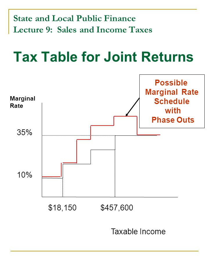 State and Local Public Finance Lecture 9: Sales and Income Taxes Tax Table for Joint Returns Taxable Income Marginal Rate 10% 35% $18,150$457,600 Poss