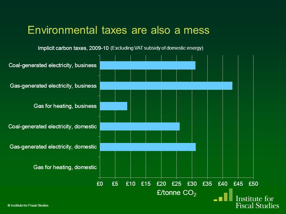Environmental taxes are also a mess © Institute for Fiscal Studies Implicit carbon taxes, 2009-10 (Excluding VAT subsidy of domestic energy)