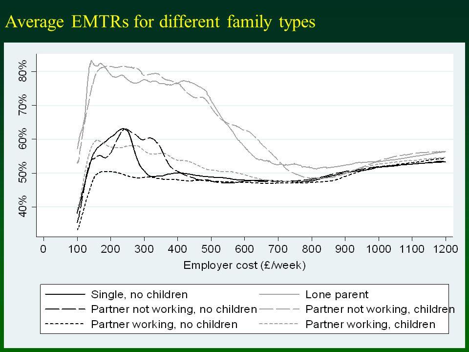 Average EMTRs for different family types
