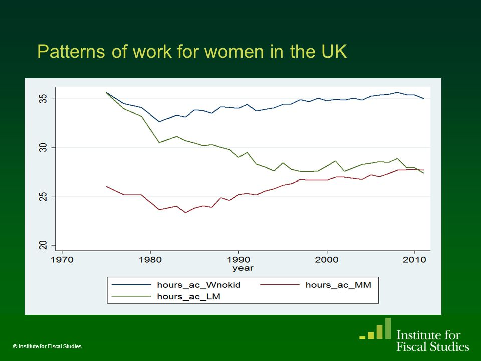 Patterns of work for women in the UK © Institute for Fiscal Studies