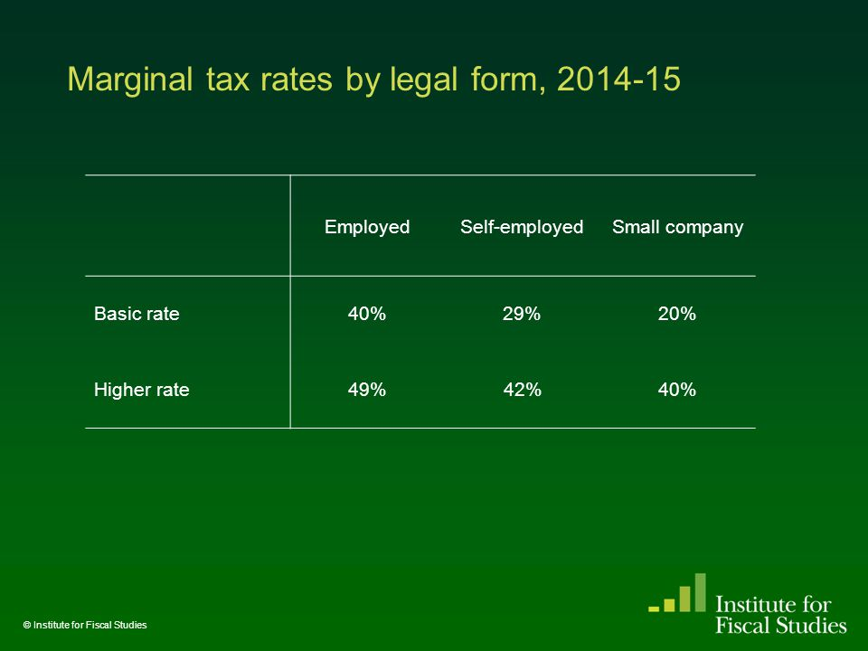 Marginal tax rates by legal form, 2014-15 © Institute for Fiscal Studies EmployedSelf-employedSmall company Basic rate40%29%20% Higher rate49%42%40%