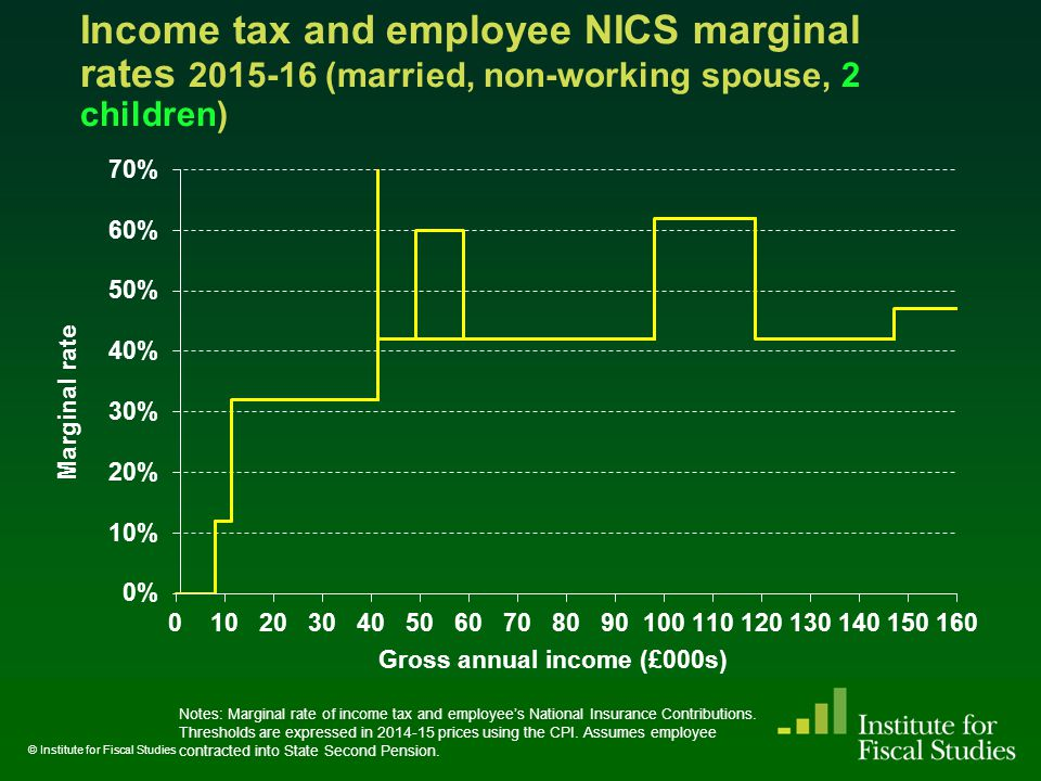 Reforming Corporation Tax Key problems stem from inclusion of normal return on equity- financed investment in the corporate tax base Solved by tax relief for opportunity cost of using equity finance – Allowance for Corporate Equity (ACE) Also eliminates sensitivity to tax depreciation rules and inflation Introducing an ACE would reduce revenues from corporate taxes