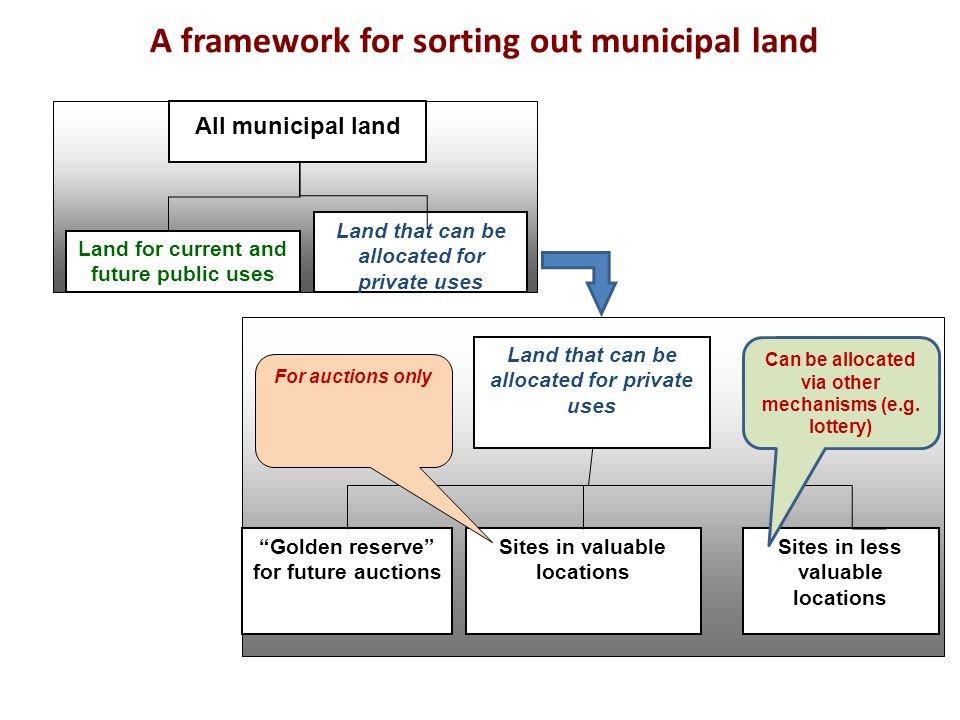 All municipal land Land for current and future public uses Land that can be allocated for private uses Sites in less valuable locations Sites in valua