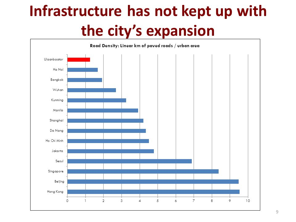 Infrastructure has not kept up with the city's expansion 9