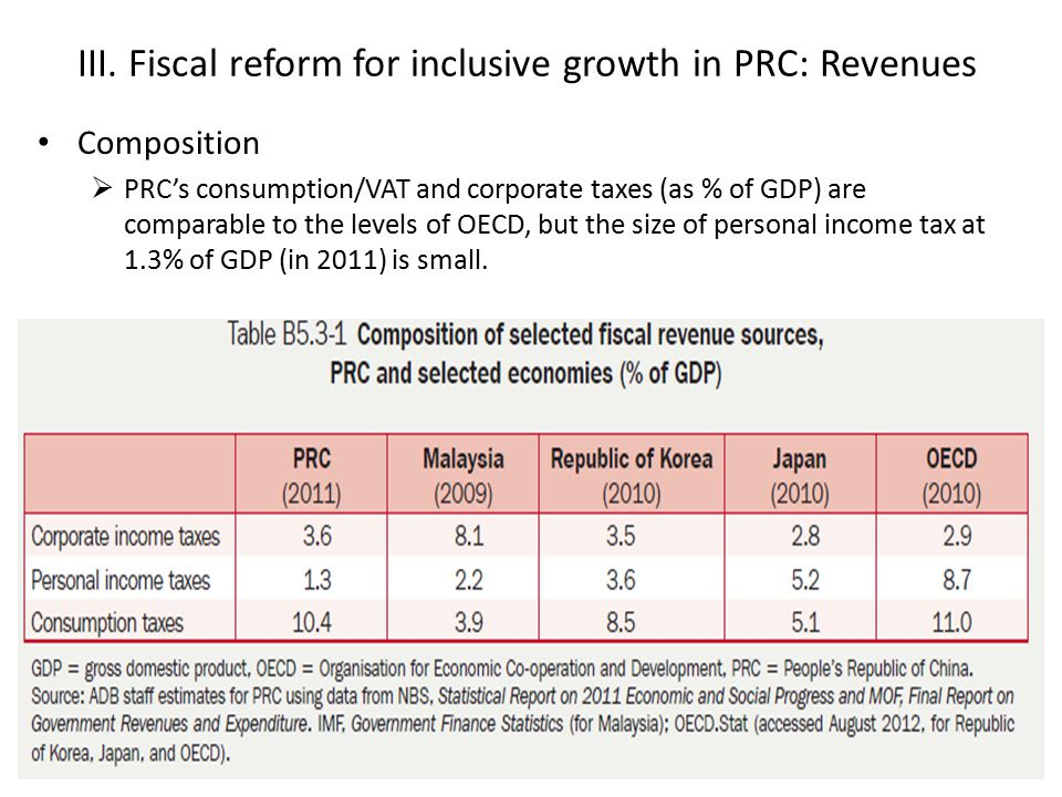 III. Fiscal reform for inclusive growth in PRC: Revenues Composition  PRC's consumption/VAT and corporate taxes (as % of GDP) are comparable to the l