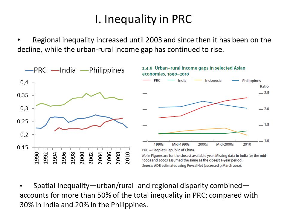 I. Inequality in PRC Regional inequality increased until 2003 and since then it has been on the decline, while the urban-rural income gap has continue
