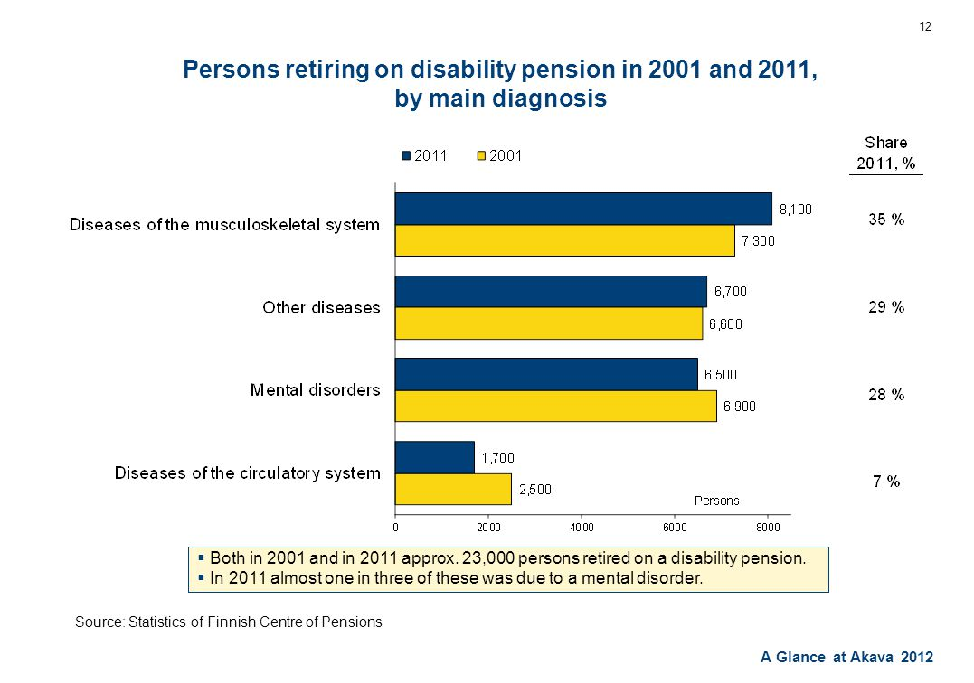 A Glance at Akava 2012 Persons retiring on disability pension in 2001 and 2011, by main diagnosis 12  Both in 2001 and in 2011 approx.