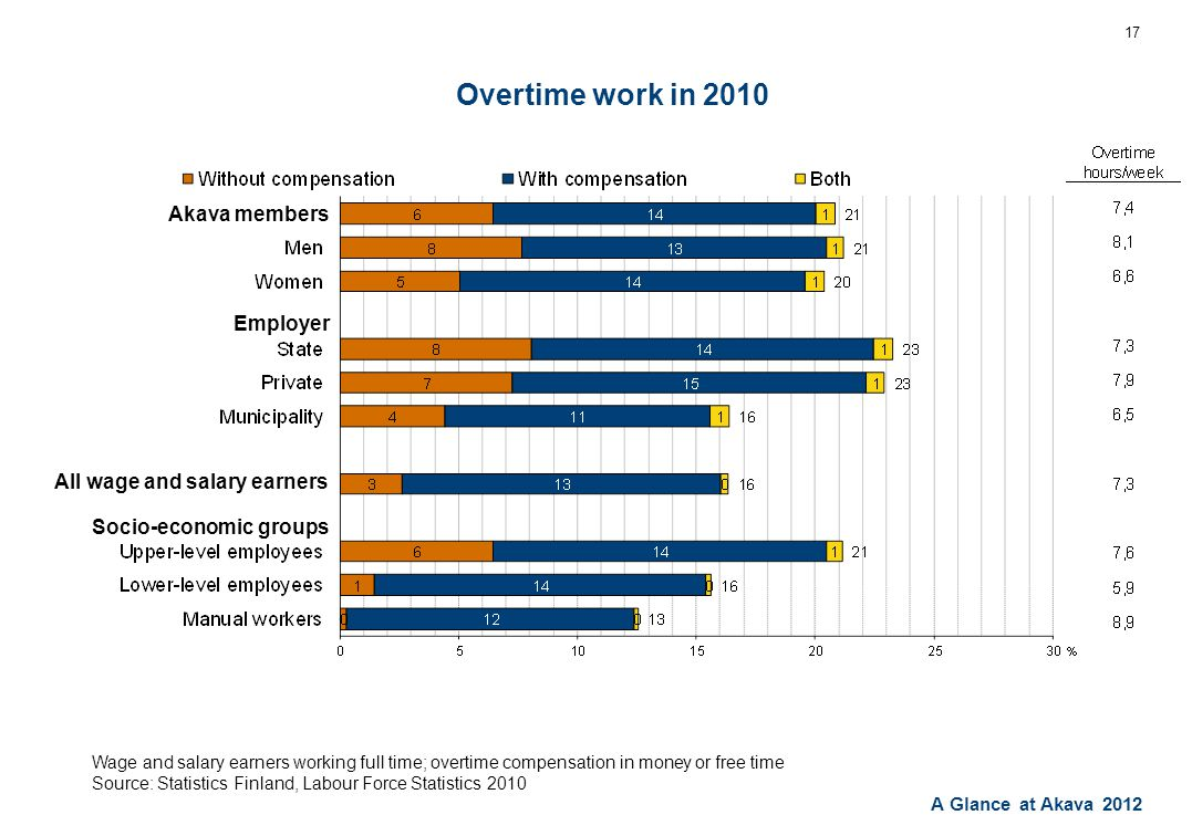 A Glance at Akava 2012 Overtime work in 2010 17 Wage and salary earners working full time; overtime compensation in money or free time Source: Statistics Finland, Labour Force Statistics 2010 Akava members Employer All wage and salary earners Socio-economic groups