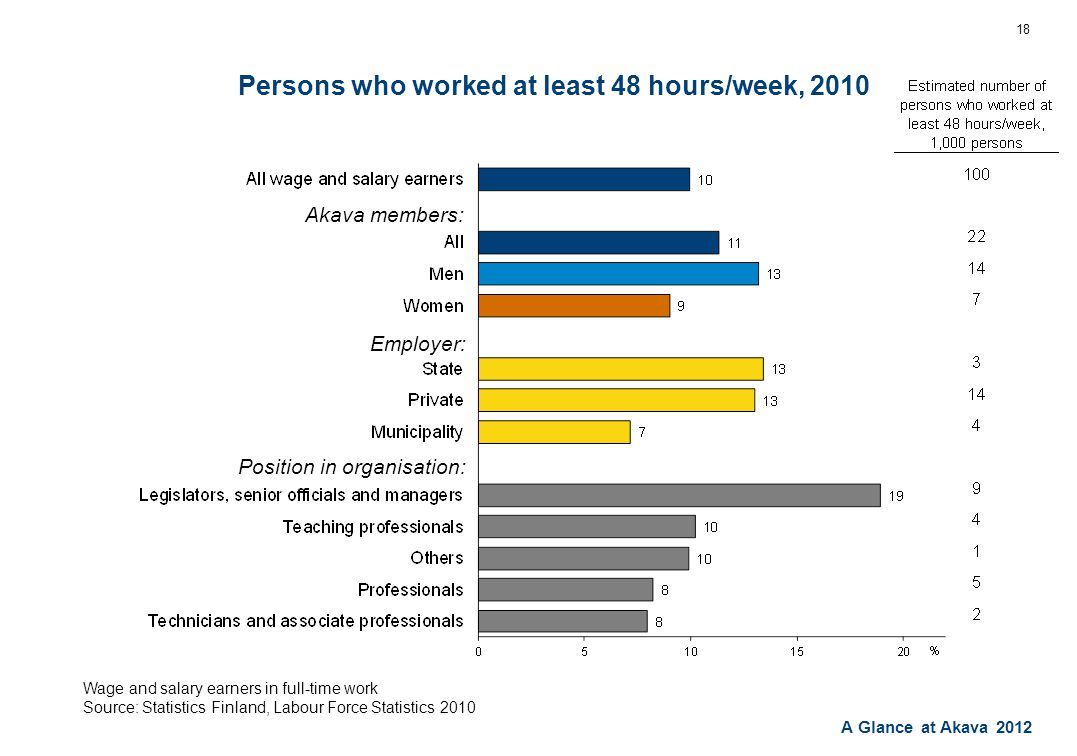 A Glance at Akava 2012 Persons who worked at least 48 hours/week, 2010 18 Wage and salary earners in full-time work Source: Statistics Finland, Labour Force Statistics 2010 Akava members: Employer: Position in organisation: