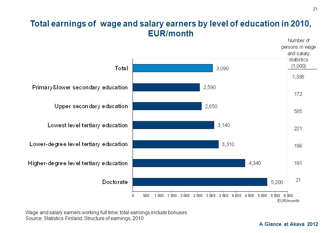 A Glance at Akava 2012 Total earnings of wage and salary earners by level of education in 2010, EUR/month 21 Wage and salary earners working full time; total earnings include bonuses Source: Statistics Finland, Structure of earnings, 2010