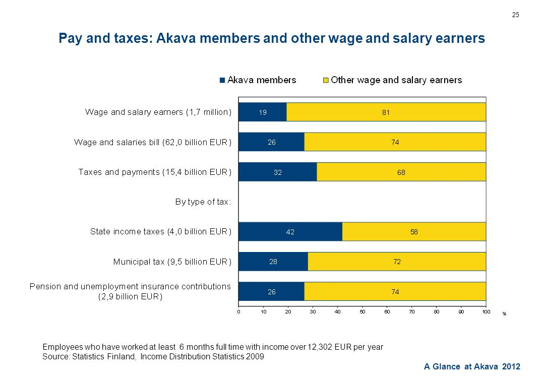 A Glance at Akava 2012 25 Pay and taxes: Akava members and other wage and salary earners Employees who have worked at least 6 months full time with income over 12,302 EUR per year Source: Statistics Finland, Income Distribution Statistics 2009