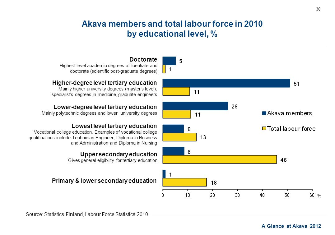 A Glance at Akava 2012 Akava members and total labour force in 2010 by educational level, % 30 Doctorate Highest level academic degrees of licentiate and doctorate (scientific post-graduate degrees) Primary & lower secondary education Upper secondary education Gives general eligibility for tertiary education Lowest level tertiary education Vocational college education.