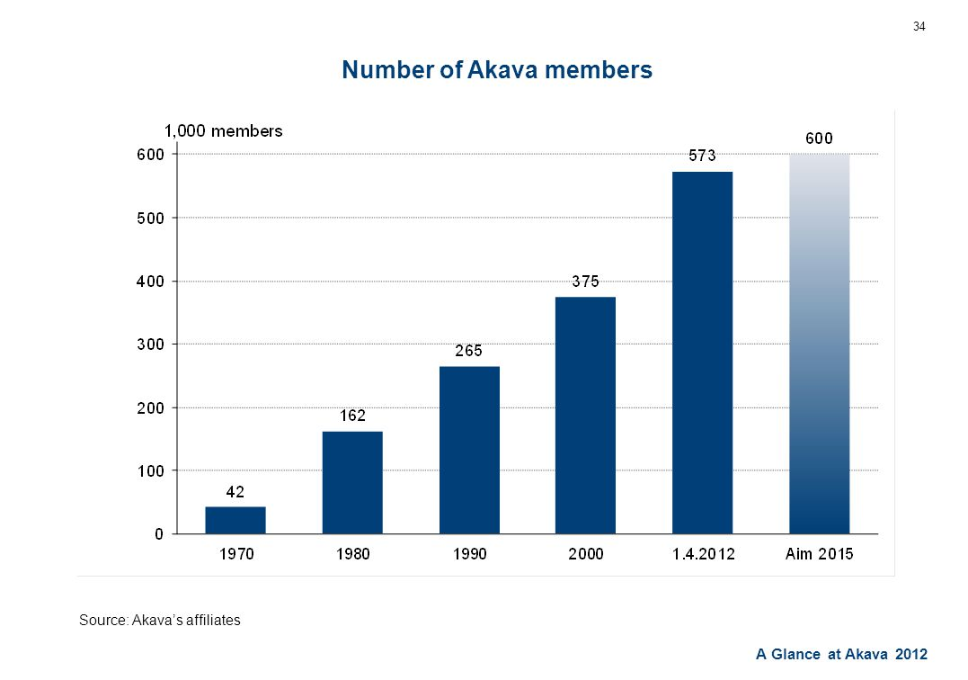 A Glance at Akava 2012 Number of Akava members 34 Source: Akava's affiliates