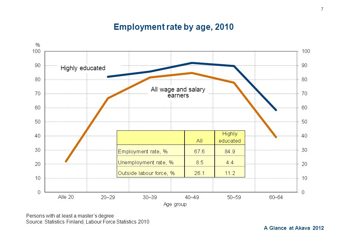 A Glance at Akava 2012 Employment rate by age, 2010 7 Persons with at least a master's degree Source: Statistics Finland, Labour Force Statistics 2010 Highly educated All wage and salary earners