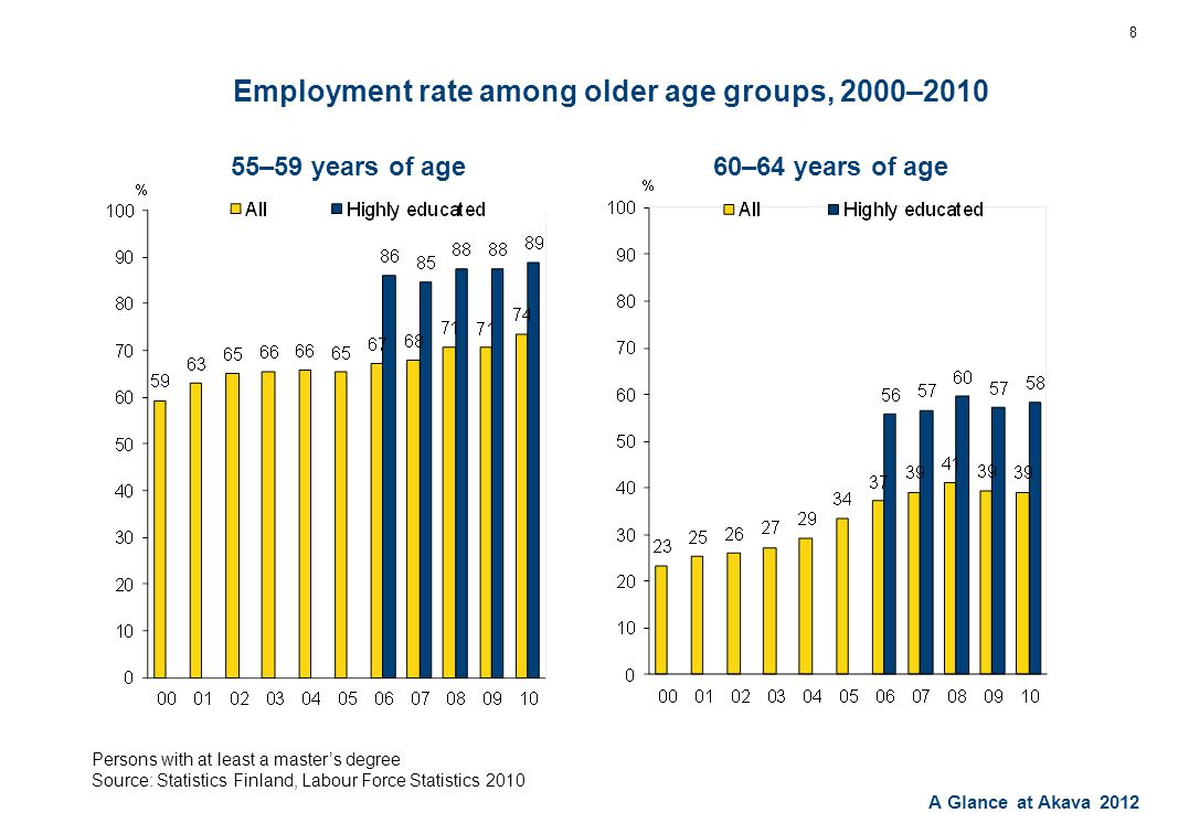 A Glance at Akava 2012 Employment rate among older age groups, 2000–2010 8 Persons with at least a master's degree Source: Statistics Finland, Labour Force Statistics 2010 55–59 years of age60–64 years of age