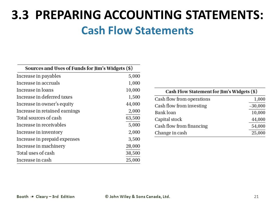 Booth Cleary – 3rd Edition21© John Wiley & Sons Canada, Ltd. 3.3 PREPARING ACCOUNTING STATEMENTS: Cash Flow Statements
